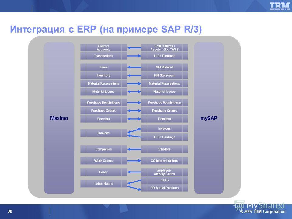 © 2007 IBM Corporation 20 Интеграция с ERP (на примере SAP R/3)