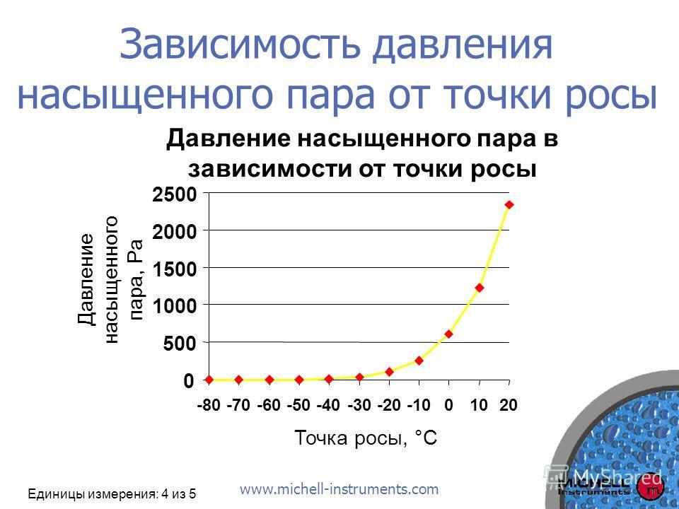 www.michell-instruments.com Зависимость давления насыщенного пара от точки росы Давление насыщенного пара в зависимости от точки росы 0 500 1000 1500 2000 2500 -80-70-60-50-40-30-20-1001020 Точка росы, °C Единицы измерения: 4 из 5 Давление насыщенног