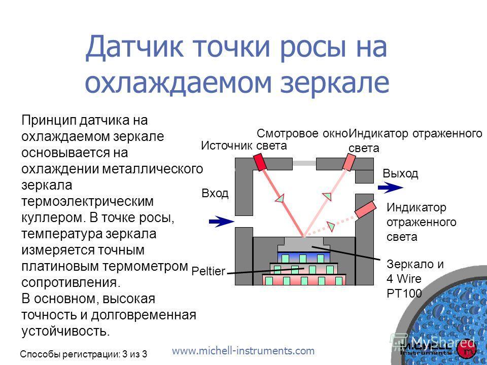 www.michell-instruments.com Датчик точки росы на охлаждаемом зеркале Принцип датчика на охлаждаемом зеркале основывается на охлаждении металлического зеркала термоэлектрическим куллером. В точке росы, температура зеркала измеряется точным платиновым