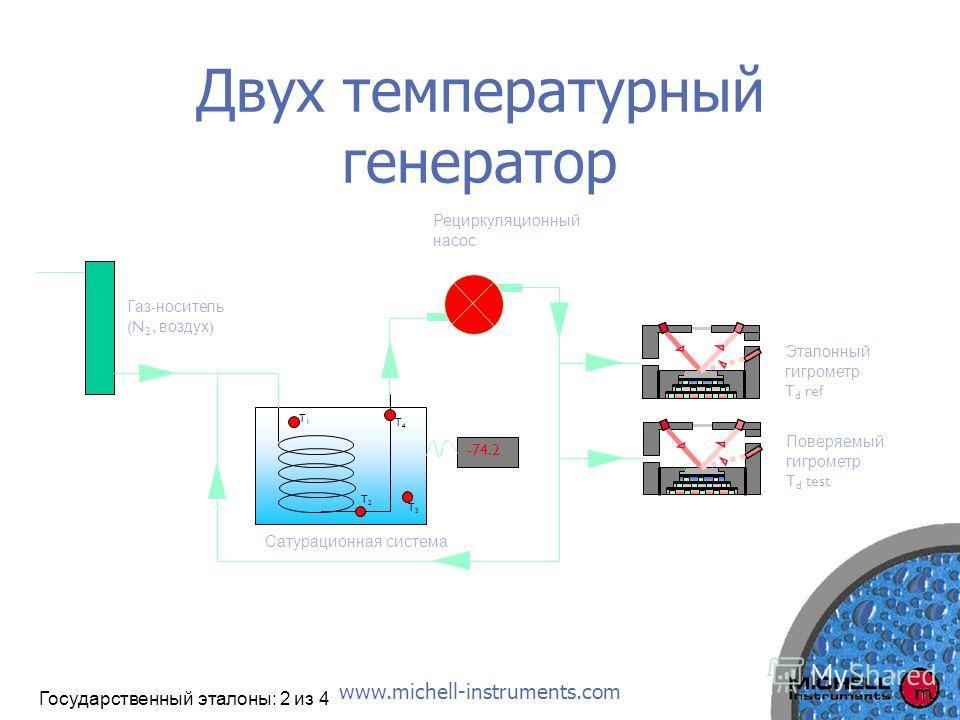 www.michell-instruments.com Двух температурный генератор Рециркуляционный насос T3T3 T4T4 T2T2 T1T1 Эталонный гигрометр T d ref Поверяемый гигрометр T d test Газ - носитель (N 2, воздух ) Сатурационная система -74.2 Государственный эталоны: 2 из 4
