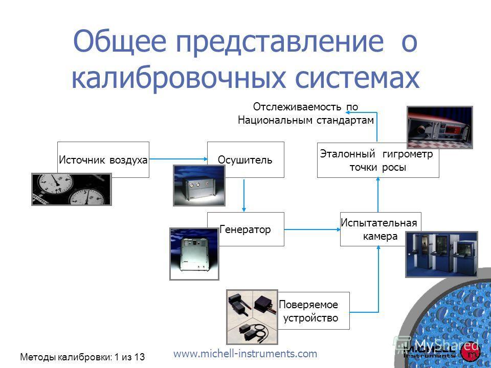 www.michell-instruments.com Общее представление о калибровочных системах Источник воздухаОсушитель Генератор Испытательная камера Эталонный гигрометр точки росы Поверяемое устройство Отслеживаемость по Национальным стандартам Методы калибровки: 1 из