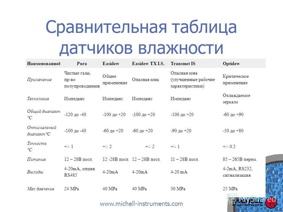 www.michell-instruments.com Сравнительная таблица датчиков влажности НаименованиеёPuraEasidewEasidew TX I.S.Transmet ISOptidew Применение Чистые газы, пр-во полупроводников Общее применение Опасная зона Опасная зона (улучшенные рабочие характеристики