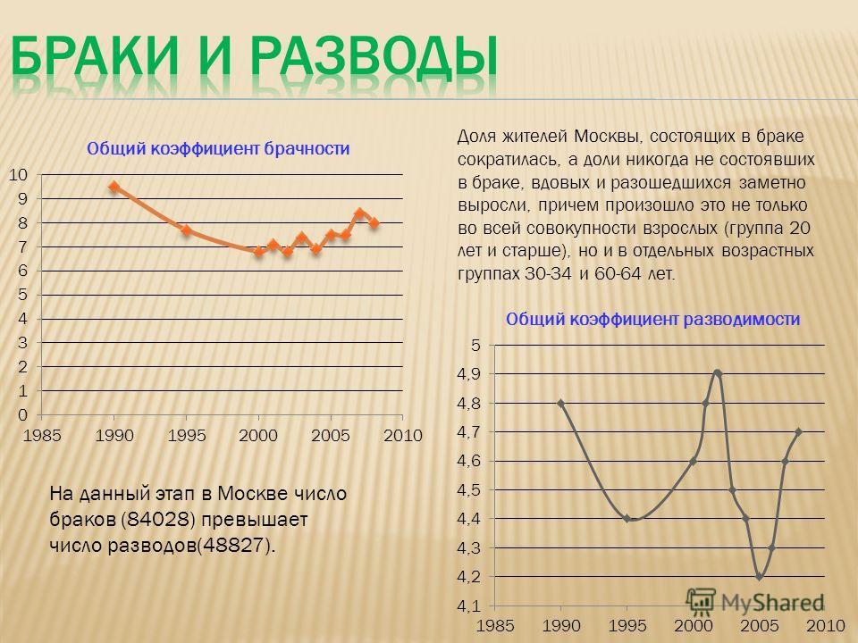 Доля жителей Москвы, состоящих в браке сократилась, а доли никогда не состоявших в браке, вдовых и разошедшихся заметно выросли, причем произошло это не только во всей совокупности взрослых (группа 20 лет и старше), но и в отдельных возрастных группа