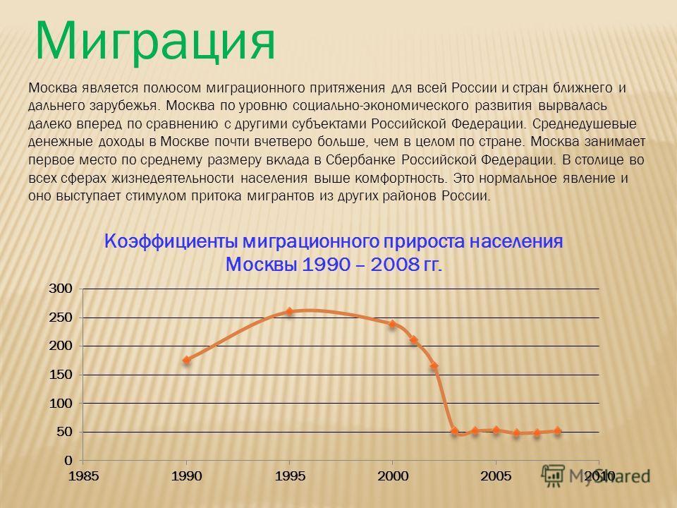 Миграция Москва является полюсом миграционного притяжения для всей России и стран ближнего и дальнего зарубежья. Москва по уровню социально-экономического развития вырвалась далеко вперед по сравнению с другими субъектами Российской Федерации. Средне