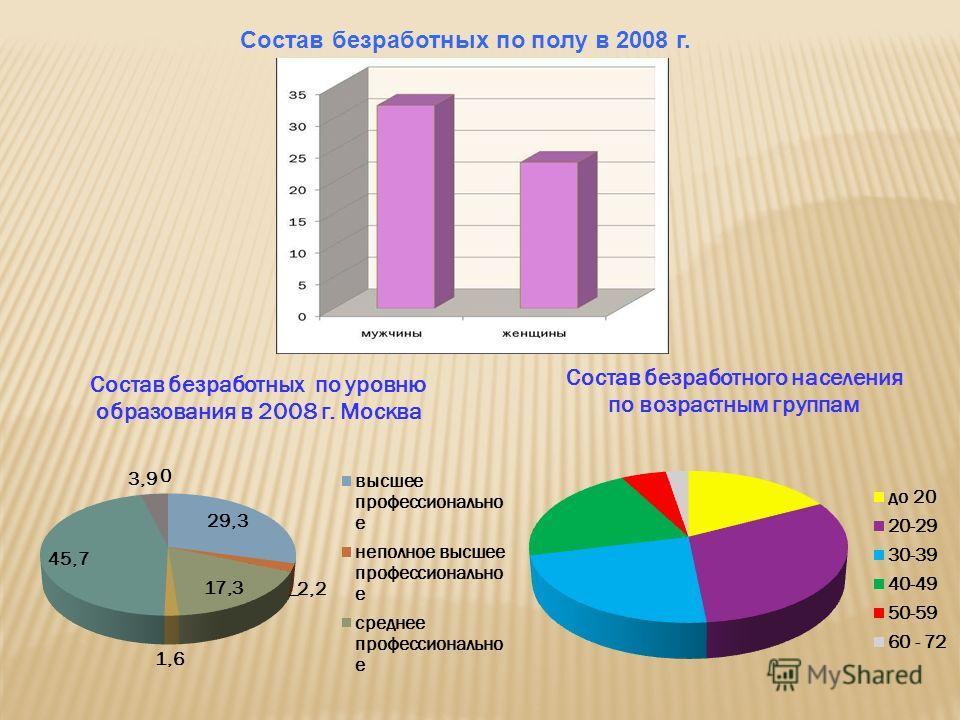 Состав безработных по полу в 2008 г.
