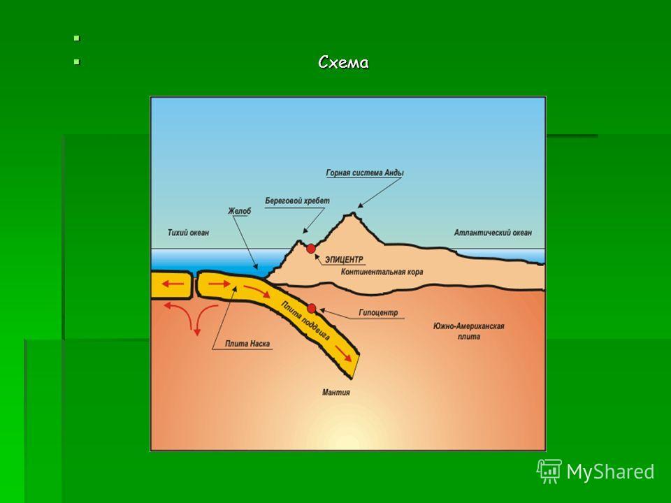 Большинство землетрясений сосредоточено в двух протяженных, узких зонах. Одна из них обрамляет Тихий океан, а вторая тянется от Азорских о-вов на восток до Юго-Восточной Азии. Тихоокеанская сейсмическая зона проходит вдоль западного побережья Южной А
