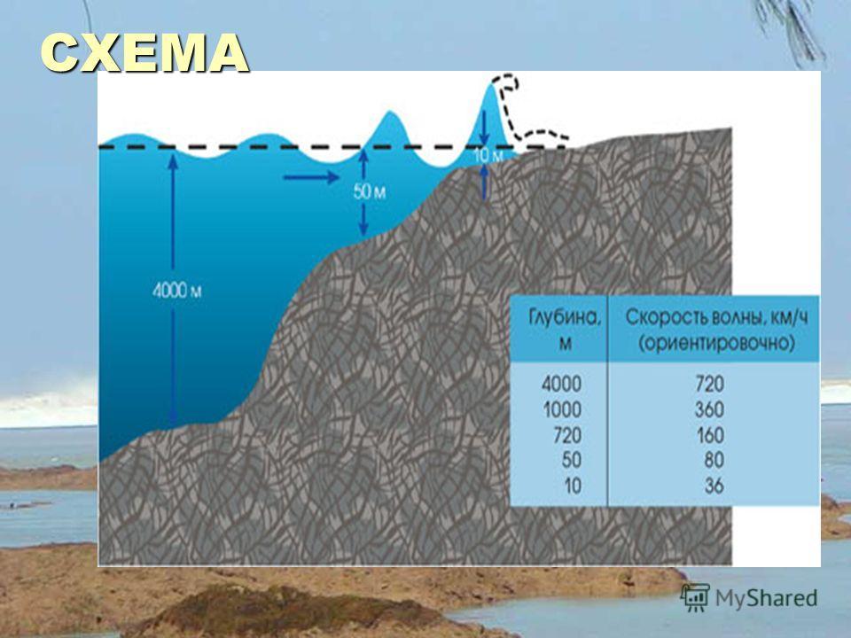 В открытом океане волны цунами распространяются со скоростью