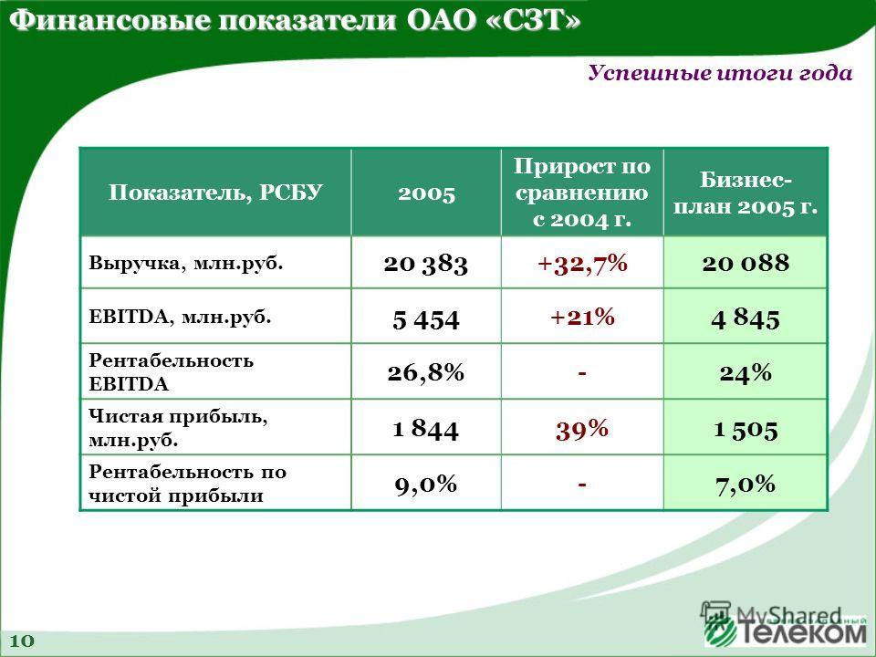 Финансовые показатели ОАО «СЗТ» Показатель, РСБУ2005 Прирост по сравнению с 2004 г. Бизнес- план 2005 г. Выручка, млн.руб. 20 383+32,7%20 088 EBITDA, млн.руб. 5 454+21%4 845 Рентабельность EBITDA 26,8%-24% Чистая прибыль, млн.руб. 1 84439%1 505 Рента