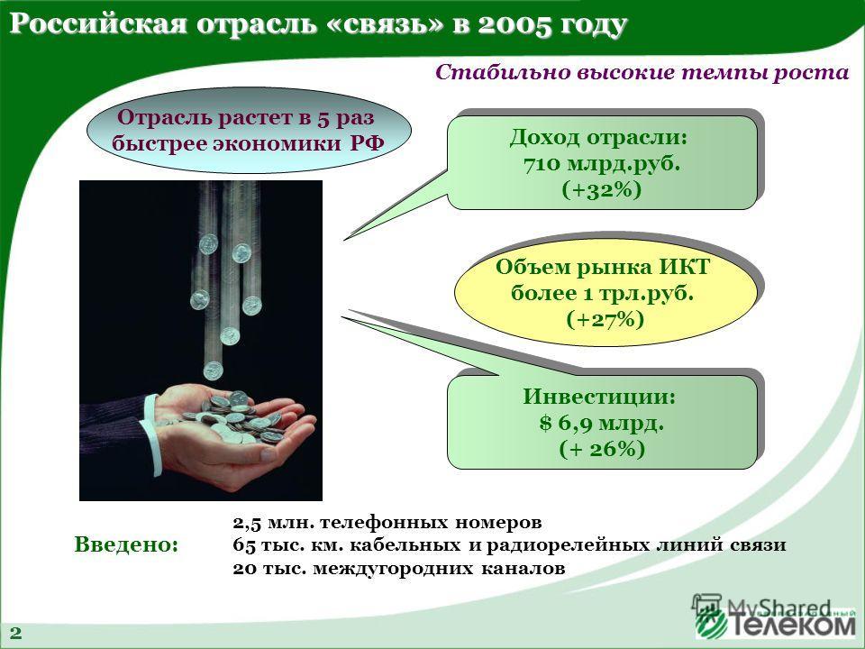 Российская отрасль «связь» в 2005 году Доход отрасли: 710 млрд.руб. (+32%) Доход отрасли: 710 млрд.руб. (+32%) Стабильно высокие темпы роста Инвестиции: $ 6,9 млрд. (+ 26%) Инвестиции: $ 6,9 млрд. (+ 26%) Объем рынка ИКТ более 1 трл.руб. (+27%) Объем
