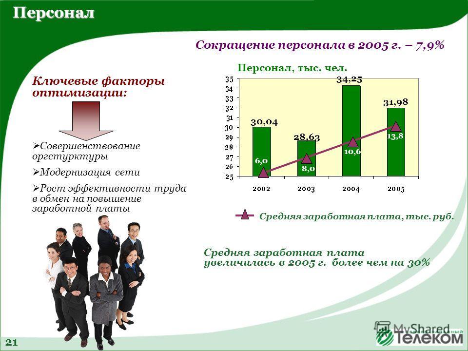 Персонал Персонал Сокращение персонала в 2005 г. – 7,9% 21 Средняя заработная плата, тыс. руб. 30,04 28,63 34,25 31,98 6,0 8,0 10,6 13,8 Персонал, тыс. чел. Средняя заработная плата увеличилась в 2005 г. более чем на 30% Ключевые факторы оптимизации: