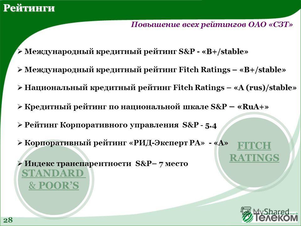FITCH RATINGS STANDARD & POORS «В+/stable» Международный кредитный рейтинг S&P - «В+/stable» – «B+/stable» Международный кредитный рейтинг Fitch Ratings – «B+/stable» «А (rus)/stable» Национальный кредитный рейтинг Fitch Ratings – «А (rus)/stable» –