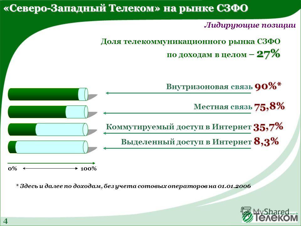 «Северо-Западный Телеком» на рынке СЗФО Лидирующие позиции 90%* Внутризоновая связь 90%* 75,8% Местная связь 75,8% 35,7% Коммутируемый доступ в Интернет 35,7% 8,3% Выделенный доступ в Интернет 8,3% Доля телекоммуникационного рынка СЗФО 27% по доходам