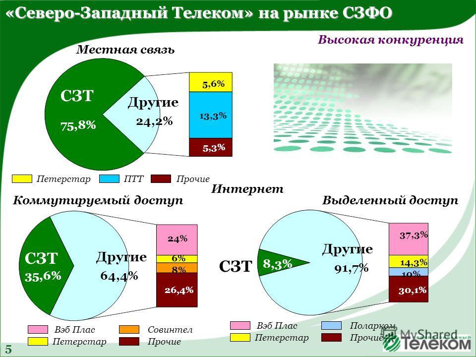 СЗТ Другие 35,6%64,4% 24% 6% 8% 26,4% СЗТ Другие 75,8% 24,2% 5,6% 13,3% 5,3% «Северо-Западный Телеком» на рынке СЗФО Коммутируемый доступ Местная связь Выделенный доступ Интернет Высокая конкуренция 5 СЗТ Другие 8,3% 91,7% 37,3% 14,3% 30,1% 10% Вэб П