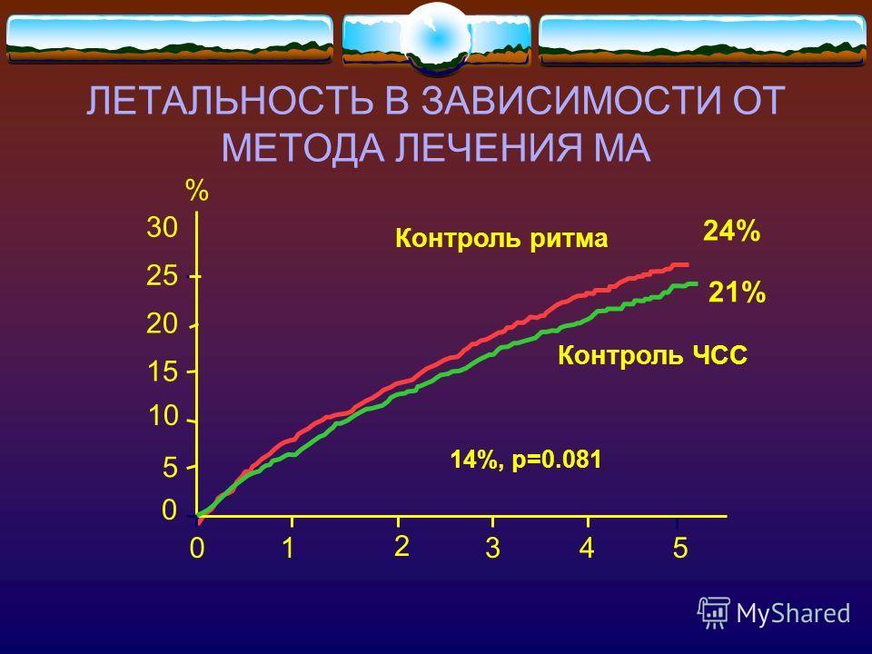 ЛЕТАЛЬНОСТЬ В ЗАВИСИМОСТИ ОТ МЕТОДА ЛЕЧЕНИЯ МА 01 2 35 0 10 20 30 Контроль ритма Контроль ЧСС 5 15 25 14%, p=0.081 % 24% 21%21% 4 AFFIRM