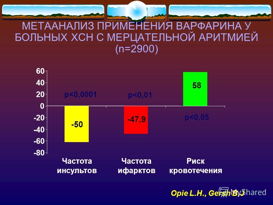 МЕТААНАЛИЗ ПРИМЕНЕНИЯ ВАРФАРИНА У БОЛЬНЫХ ХСН С МЕРЦАТЕЛЬНОЙ АРИТМИЕЙ (n=2900) -50 -47,9 58 -80 -60 -40 -20 0 20 40 60 Частота инсультов Частота ифарктов Риск кровотечения p