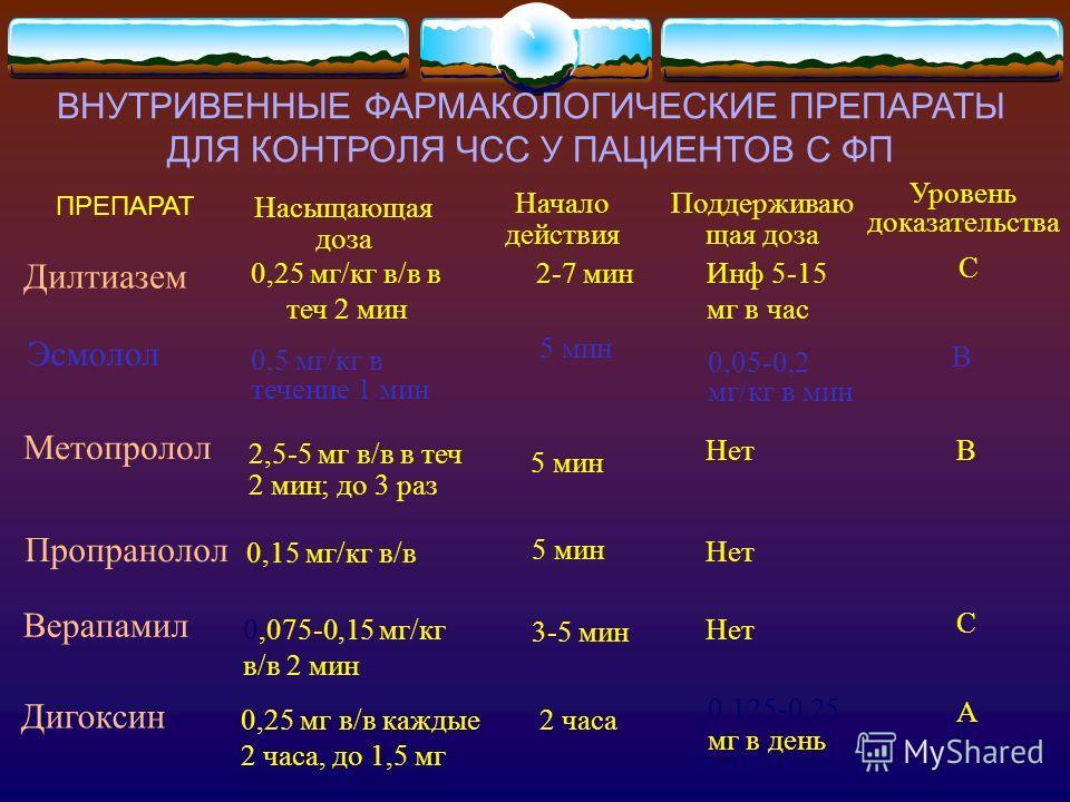 ВНУТРИВЕННЫЕ ФАРМАКОЛОГИЧЕСКИЕ ПРЕПАРАТЫ ДЛЯ КОНТРОЛЯ ЧСС У ПАЦИЕНТОВ С ФП Поддерживаю щая доза Начало действия Насыщающая доза ПРЕПАРАТ Уровень доказательства Дилтиазем 0,25 мг/кг в/в в теч 2 мин 2-7 минИнф 5-15 мг в час С Эсмолол 0,5 мг/кг в течени