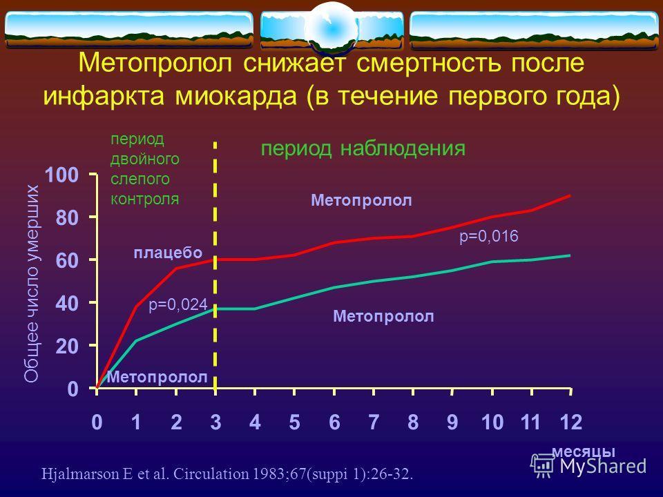 0 20 40 60 80 100 0123456789101112 Общее число умерших период двойного слепого контроля плацебо р=0,024 Метопролол период наблюдения р=0,016 месяцы Hjalmarson E et al. Circulation 1983;67(suppi 1):26-32. Метопролол снижает смертность после инфаркта м