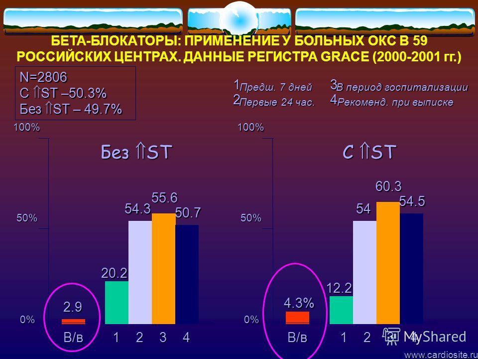 В/в 2.9 100% 50% www.cardiosite.ru БЕТА-БЛОКАТОРЫ: ПРИМЕНЕНИЕ У БОЛЬНЫХ ОКС В 59 РОССИЙСКИХ ЦЕНТРАХ. ДАННЫЕ РЕГИСТРА GRACE (2000-2001 гг.) N=2806 C ST –50.3% Без ST – 49.7% C ST Без ST 0% В/в 4.3% 100% 50% 0% 12341234 20.2 54.3 55.6 50.7 12.2 54 60.3