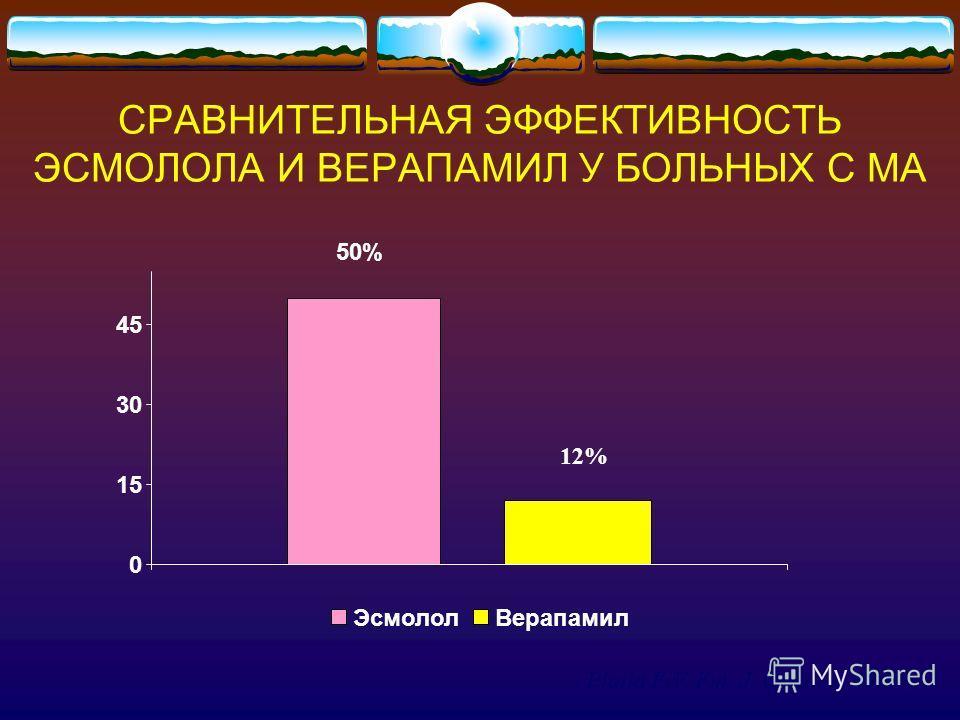 СРАВНИТЕЛЬНАЯ ЭФФЕКТИВНОСТЬ ЭСМОЛОЛА И ВЕРАПАМИЛ У БОЛЬНЫХ С МА 50% 12% 0 15 30 45 ЭсмололВерапамил Platia E.V. Fm. J. Cardiol., 1989