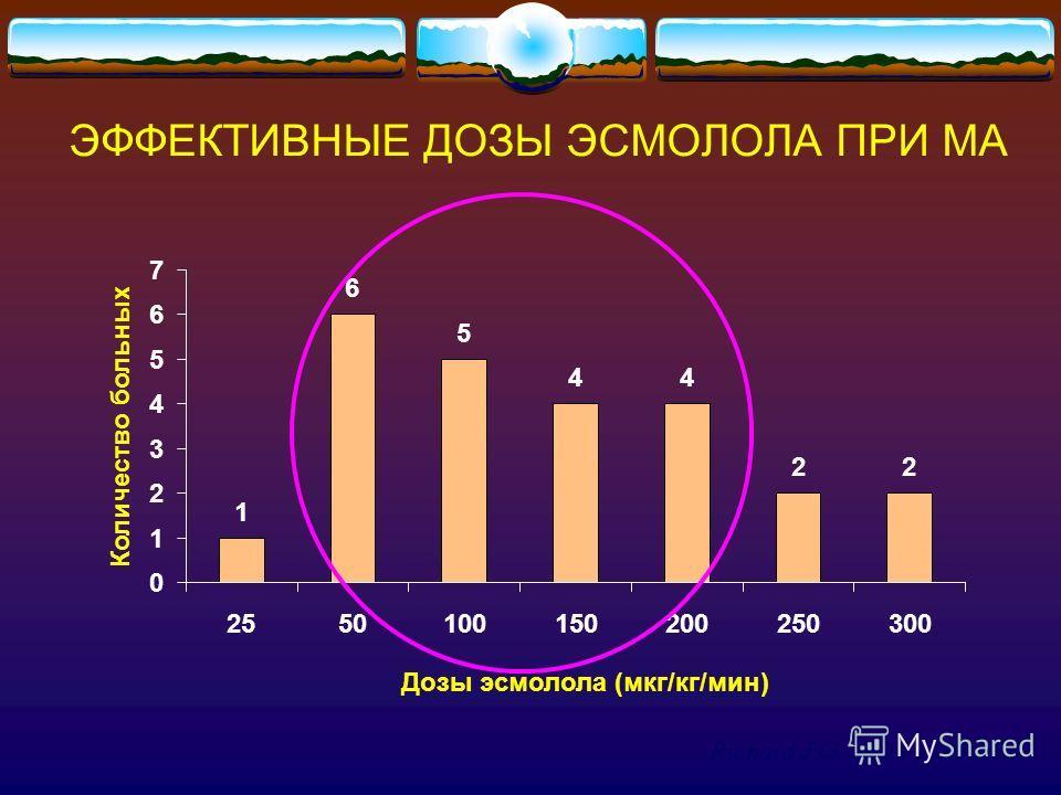 ЭФФЕКТИВНЫЕ ДОЗЫ ЭСМОЛОЛА ПРИ МА 1 6 5 44 22 0 1 2 3 4 5 6 7 2550100150200250300 Количество больных Дозы эсмолола (мкг/кг/мин) Richard J.G., er al 1985 ACC