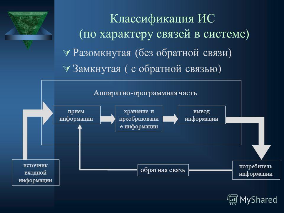 Классификация ИС (по характеру связей в системе) Разомкнутая (без обратной связи) Замкнутая ( с обратной связью) источник входной информации потребитель информации Аппаратно-программная часть прием информации хранение и преобразовани е информации выв