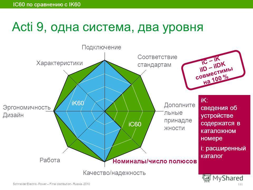 Schneider Electric 111 - Power – Final distribution - Russia -2010 Acti 9, одна система, два уровня iC60 iK60 IC60 по сравнению с IK60 iK: сведения об устройстве содержатся в каталожном номере i: расширенный каталог iC – iK iID – iIDK совместимы на 1