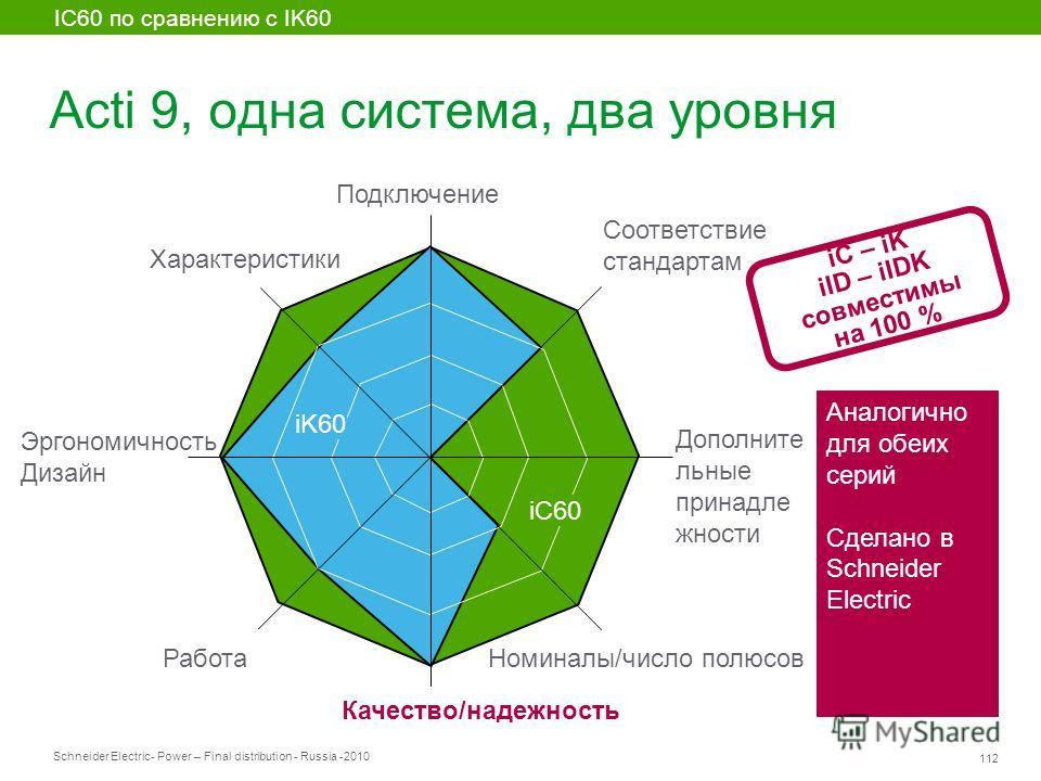 Schneider Electric 112 - Power – Final distribution - Russia -2010 Acti 9, одна система, два уровня iC60 iK60 IC60 по сравнению с IK60 Аналогично для обеих серий Сделано в Schneider Electric Соответствие стандартам Дополните льные принадле жности Ном