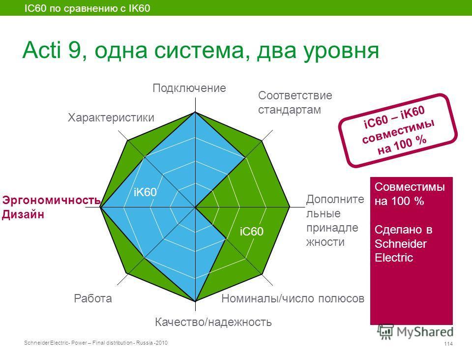 Schneider Electric 114 - Power – Final distribution - Russia -2010 Acti 9, одна система, два уровня iC60 iK60 IC60 по сравнению с IK60 Совместимы на 100 % Сделано в Schneider Electric iC60 – iK60 совместимы на 100 % Соответствие стандартам Дополните