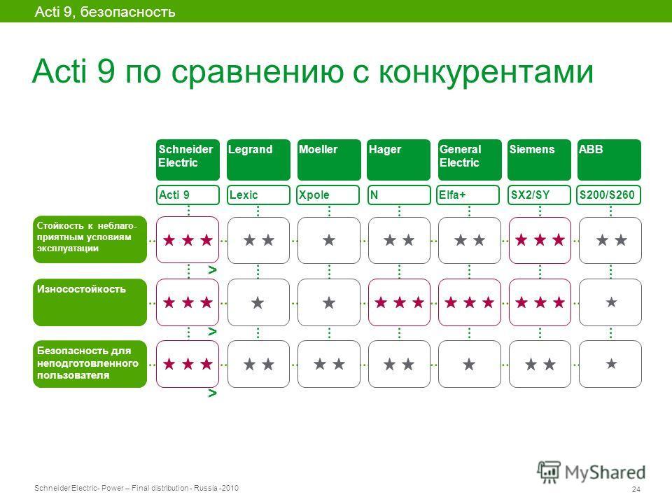 Schneider Electric 24 - Power – Final distribution - Russia -2010 Acti 9 по сравнению с конкурентами Acti 9 Lexic XpoleElfa+ SX2/SY S200/S260 Schneider Electric LegrandMoellerHagerGeneral Electric SiemensABB N > > Acti 9, безопасность > Стойкость к н