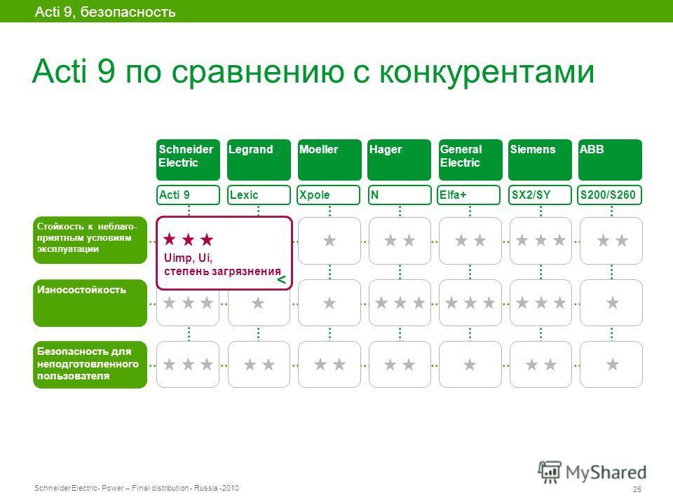 Schneider Electric 25 - Power – Final distribution - Russia -2010 Acti 9 по сравнению с конкурентами Acti 9, безопасность Acti 9 Lexic XpoleElfa+ SX2/SY S200/S260 Стойкость к неблаго- приятным условиям эксплуатации Износостойкость Schneider Electric
