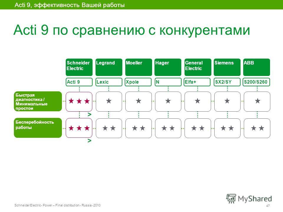 Schneider Electric 47 - Power – Final distribution - Russia -2010 Acti 9 по сравнению с конкурентами Acti 9, эффективность Вашей работы Acti 9 Быстрая диагностика / Минимальные простои Lexic XpoleElfa+ SX2/SY S200/S260 Бесперебойность работы Schneide