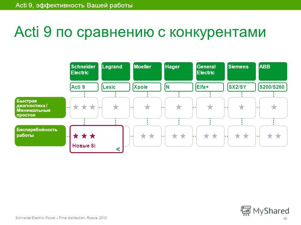 Schneider Electric 49 - Power – Final distribution - Russia -2010 Acti 9 по сравнению с конкурентами Acti 9, эффективность Вашей работы Acti 9 Быстрая диагностика / Минимальные простои Lexic XpoleElfa+ SX2/SY S200/S260 Бесперебойность работы Schneide