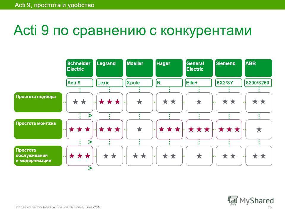Schneider Electric 79 - Power – Final distribution - Russia -2010 Acti 9 по сравнению с конкурентами Acti 9 Простота подбора Lexic XpoleElfa+ SX2/SY S200/S260 Простота монтажа Простота обслуживания и модернизации Schneider Electric LegrandMoellerHage