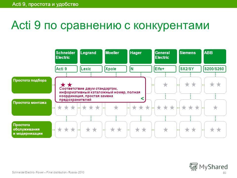 Schneider Electric 80 - Power – Final distribution - Russia -2010 Acti 9 по сравнению с конкурентами Acti 9, простота и удобство Acti 9 Простота подбора Lexic XpoleElfa+ SX2/SY S200/S260 Простота монтажа Простота обслуживания и модернизации Schneider