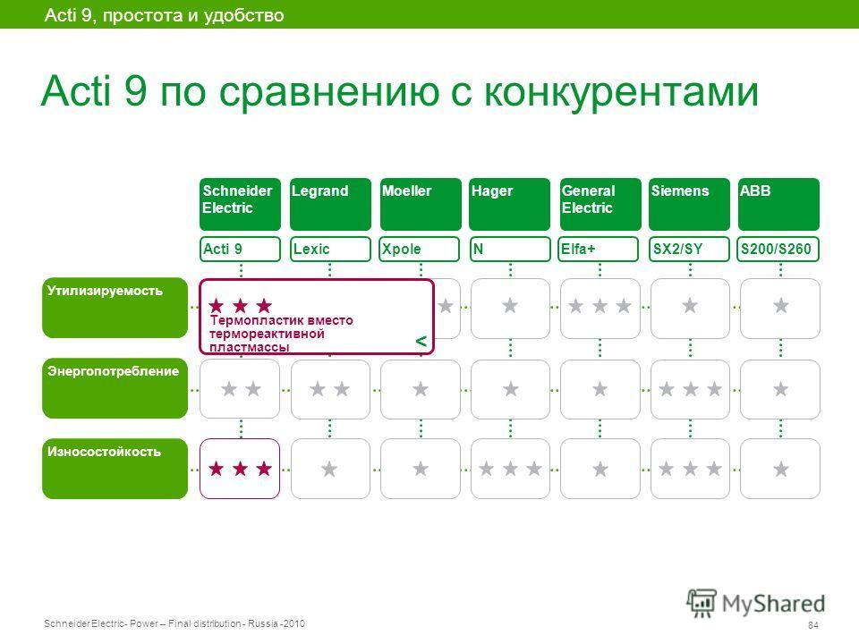 Schneider Electric 84 - Power – Final distribution - Russia -2010 Acti 9 по сравнению с конкурентами Acti 9 Утилизируемость Lexic XpoleElfa+ SX2/SY S200/S260 Энергопотребление Износостойкость Schneider Electric LegrandMoellerHagerGeneral Electric Sie