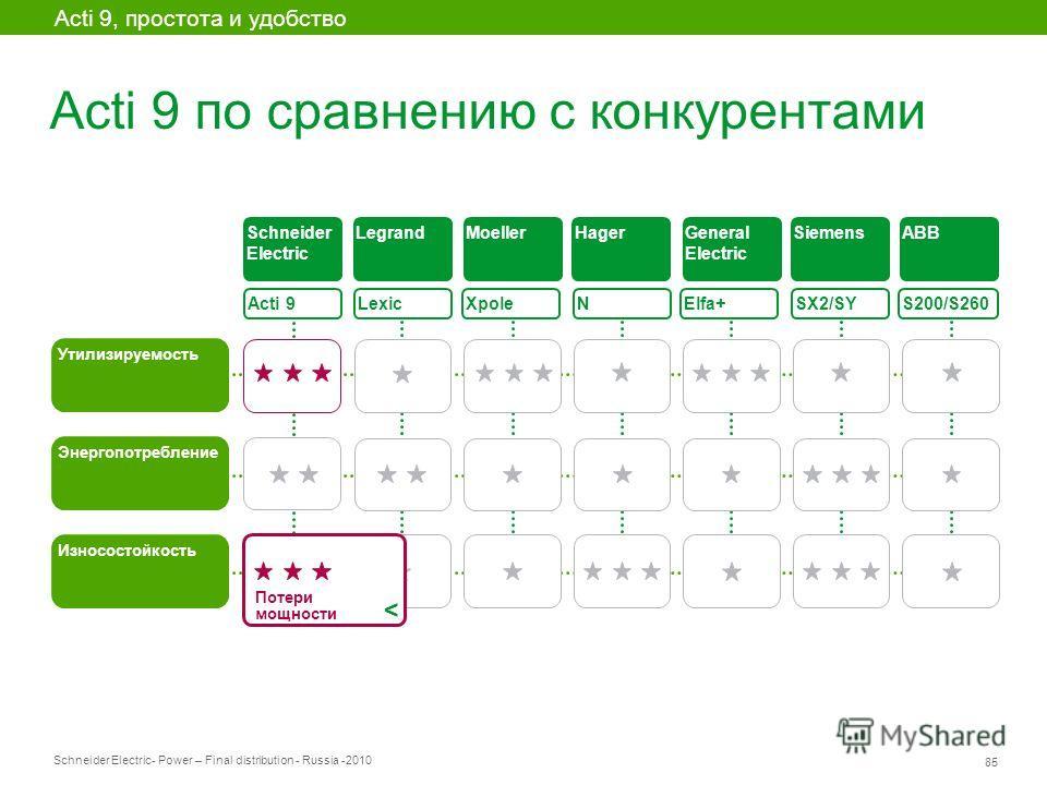 Schneider Electric 85 - Power – Final distribution - Russia -2010 Acti 9 по сравнению с конкурентами Acti 9 Утилизируемость Lexic XpoleElfa+ SX2/SY S200/S260 Энергопотребление Износостойкость Schneider Electric LegrandMoellerHagerGeneral Electric Sie