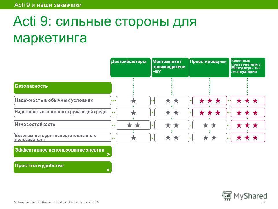 Schneider Electric 87 - Power – Final distribution - Russia -2010 Acti 9: сильные стороны для маркетинга Надежность в обычных условиях Надежность в сложной окружающей среде Износостойкость Безопасность для неподготовленного пользователя Безопасность