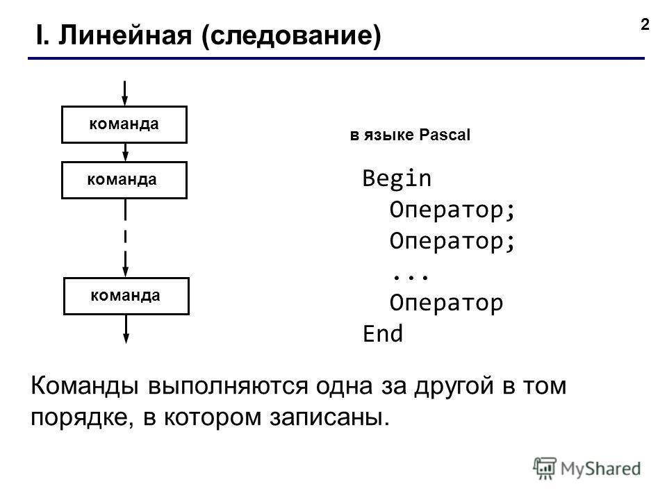 2 I. Линейная (следование) Команды выполняются одна за другой в том порядке, в котором записаны. команда в языке Pascal Begin Оператор;... Оператор End