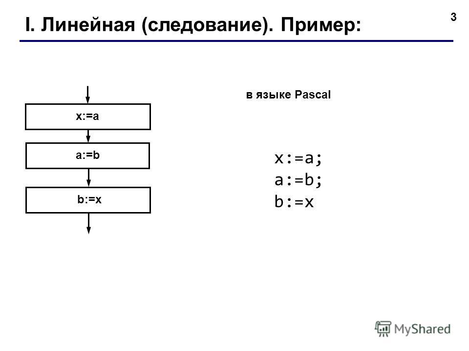 3 I. Линейная (следование). Пример: b:=x a:=b x:=a в языке Pascal x:=a; a:=b; b:=x