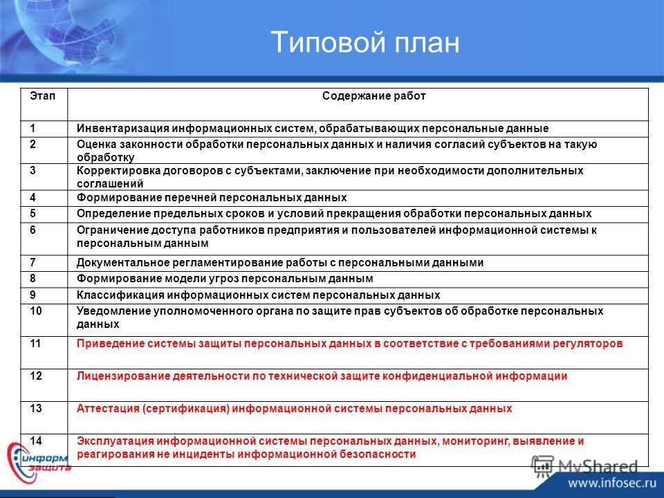 ЭтапСодержание работ 1Инвентаризация информационных систем, обрабатывающих персональные данные 2Оценка законности обработки персональных данных и наличия согласий субъектов на такую обработку 3Корректировка договоров с субъектами, заключение при необ