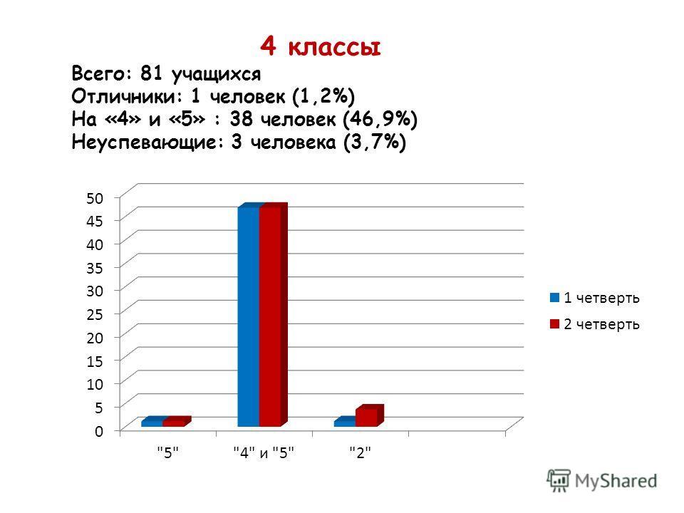 4 классы Всего: 81 учащихся Отличники: 1 человек (1,2%) На «4» и «5» : 38 человек (46,9%) Неуспевающие: 3 человека (3,7%)