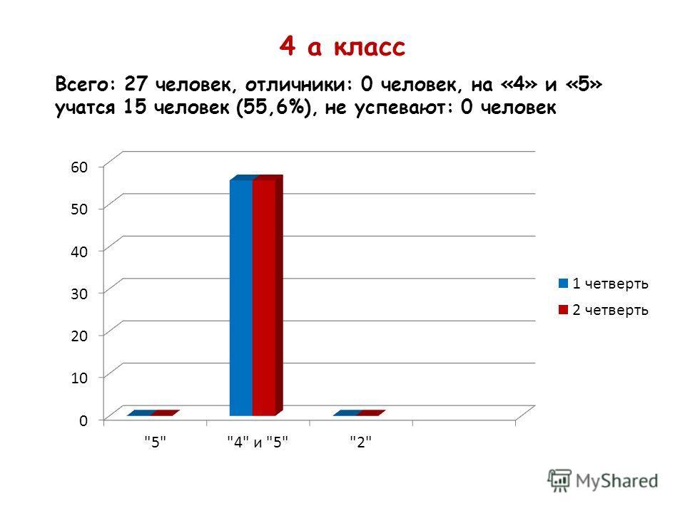 4 а класс Всего: 27 человек, отличники: 0 человек, на «4» и «5» учатся 15 человек (55,6%), не успевают: 0 человек
