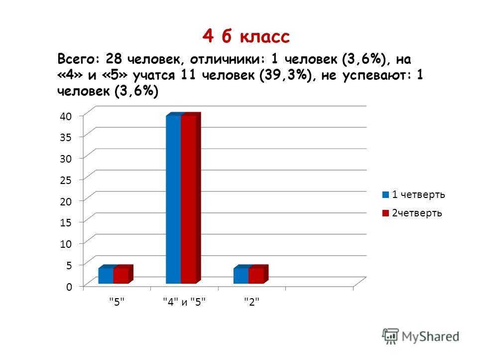 4 б класс Всего: 28 человек, отличники: 1 человек (3,6%), на «4» и «5» учатся 11 человек (39,3%), не успевают: 1 человек (3,6%)