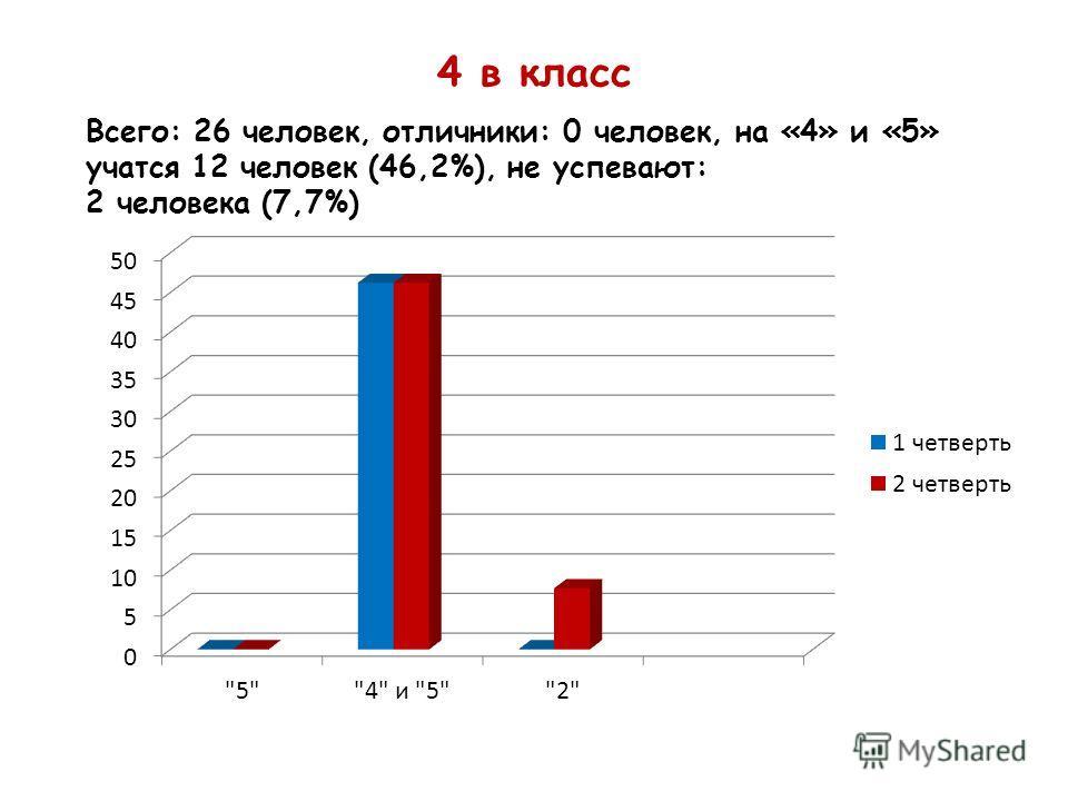 4 в класс Всего: 26 человек, отличники: 0 человек, на «4» и «5» учатся 12 человек (46,2%), не успевают: 2 человека (7,7%)