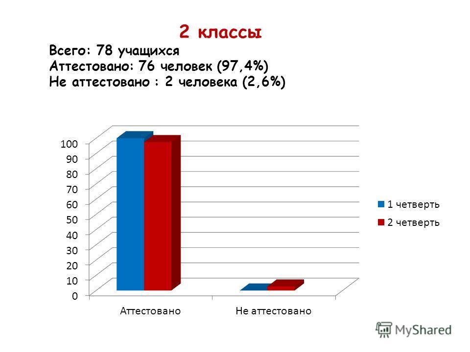 2 классы Всего: 78 учащихся Аттестовано: 76 человек (97,4%) Не аттестовано : 2 человека (2,6%)