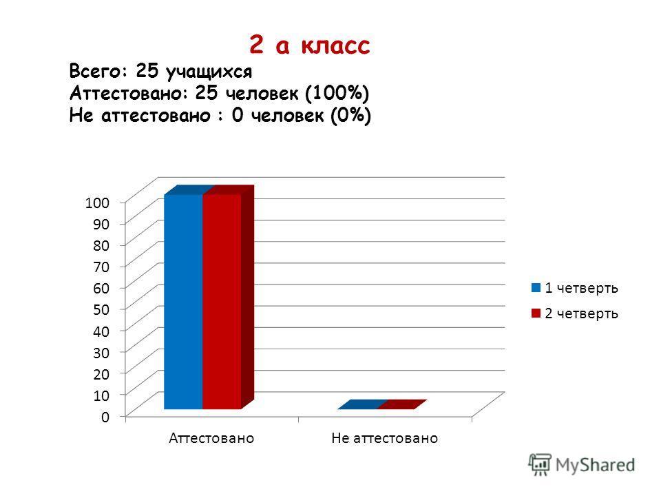 2 а класс Всего: 25 учащихся Аттестовано: 25 человек (100%) Не аттестовано : 0 человек (0%)