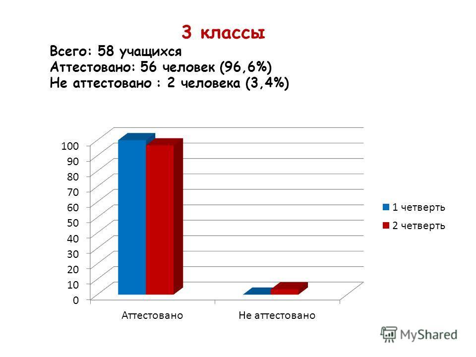 3 классы Всего: 58 учащихся Аттестовано: 56 человек (96,6%) Не аттестовано : 2 человека (3,4%)