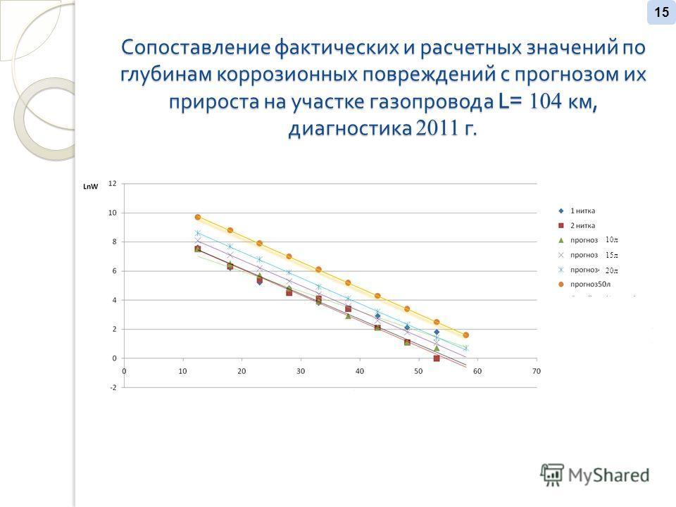 Сопоставление фактических и расчетных значений по глубинам коррозионных повреждений с прогнозом их прироста на участке газопровода L= 104 км, диагностика 2011 г. 15 10л 15л 20л
