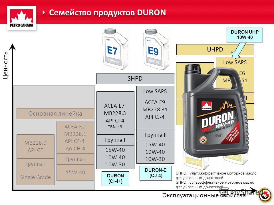 Ценность Эксплуатационные свойства Семейство продуктов DURON UHPD ACEA E4 MB228.5 TBN 12 Low SAPS ACEA E6 MB228.51 Группа III 10W-40 5W-30 Группа III 10W-40 5W-30 UHPD : ультраэффективное моторное масло для дизельных двигателей SHPD : суперэффективно
