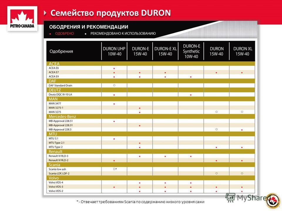 *- Отвечает требованиям Scania по содержанию низкого уровня сажи Семейство продуктов DURON